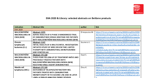 EHA 2020 & Library: selected abstracts on BeiGene products