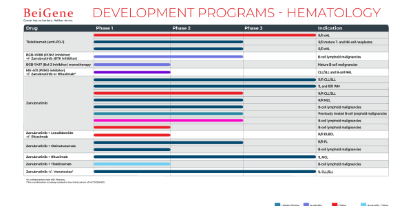 BeiGene Clinical Pipeline - Hematology