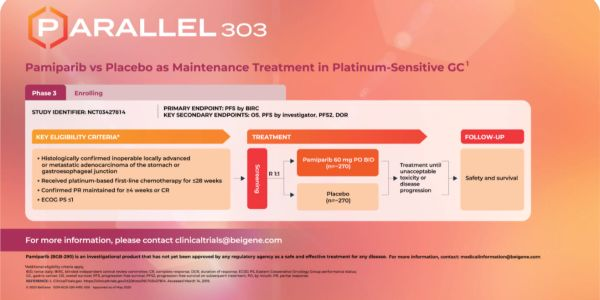 Pamiparib vs Placebo as Maintenance Treatment in Platinum-Sensetive GC
