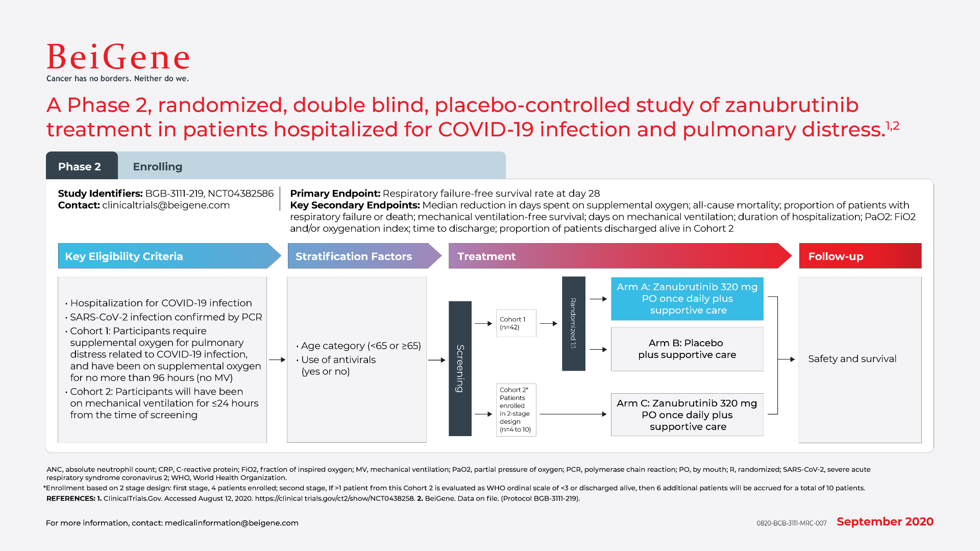 A Phase 2, randomized, double blind, placebo-controlled study of zanubrutinib treatment in patients hospitalized for COVID-19 infection and pulmonary distress